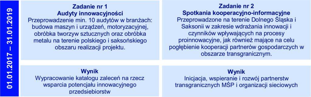 Wsparcie transgranicznej i wspierającej innowację współpracy na polsko – saksońskim pograniczu